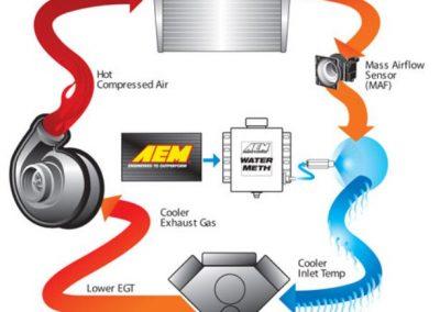 017-injection-Aem-33-3301-Sportigntion.jpg