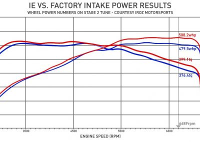 iroz_power_gains_rs3_intake-sportigntion.jpg