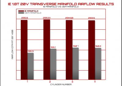 transverseairflowresults.1.8t-20v-vw.png