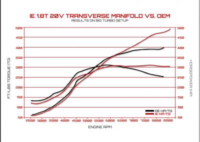 transversedyno.Intake-1.8t-20v-sportignition.png