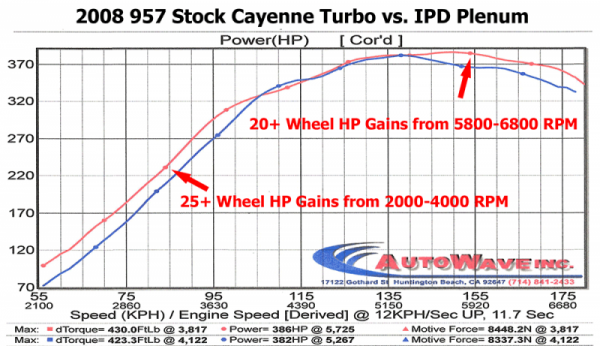 957 Cayenne_Turbo_HP_sportignition