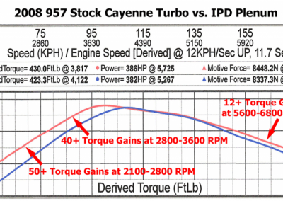 957 Cayenne_Turbo_Torque_sportignition