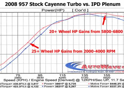 Cayenne_Turbo_HP_SPORTIGNITION
