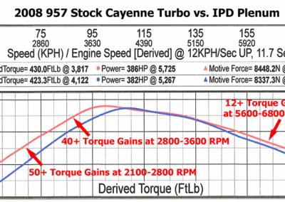 Cayenne_Turbo_Torque_Dyno SPORTIGNITION