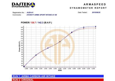 armaspeed-carbon-fiber-airintake-audi-a1-Dyno Sportignition